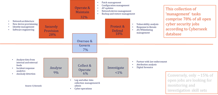 XY chart of OT systems management tasks