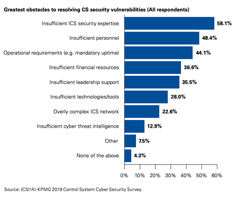 chart of greatest cyber security obstacles