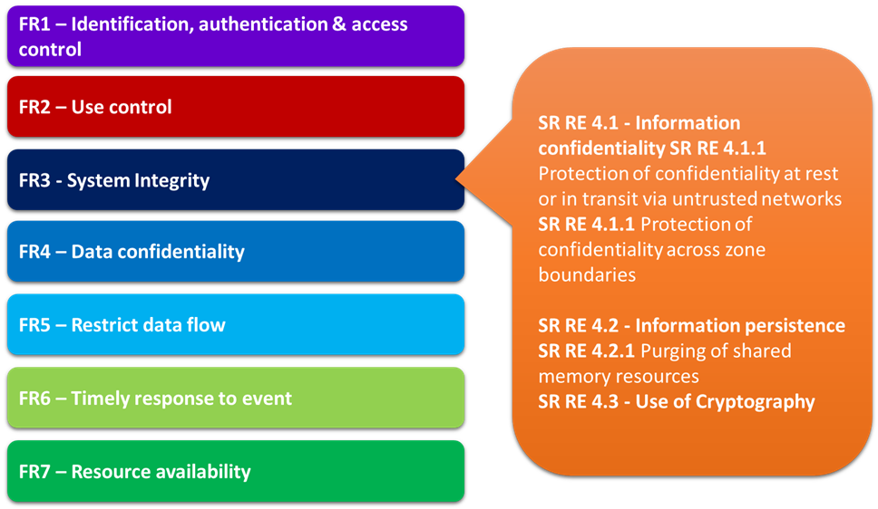 Figure 4: FRs vs. Res – The 7 areas broken down and can have different sub requirements called Requirement Enhancements (Res).