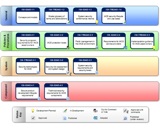 Figure 1: IEC 62443 standards overview - courtesy of ISA