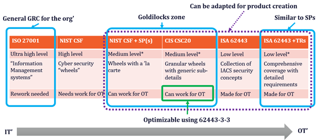 Figure 9: Comparing standards and guidance to IEC 62443.