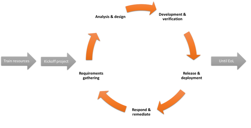 Figure 7: Most developments organizational process for creating products